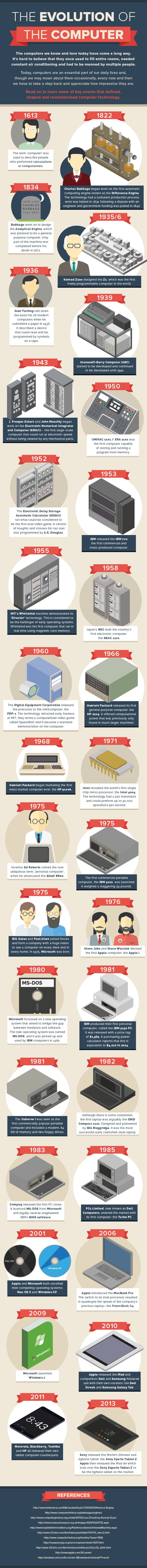 The Evolution of the Computer (Infographic)