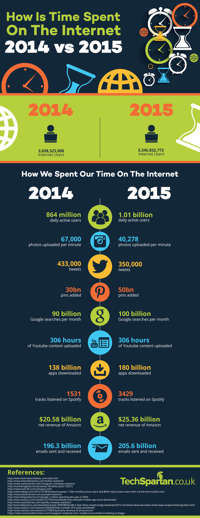 How Time Is Spent On The Internet 2014 vs 2015