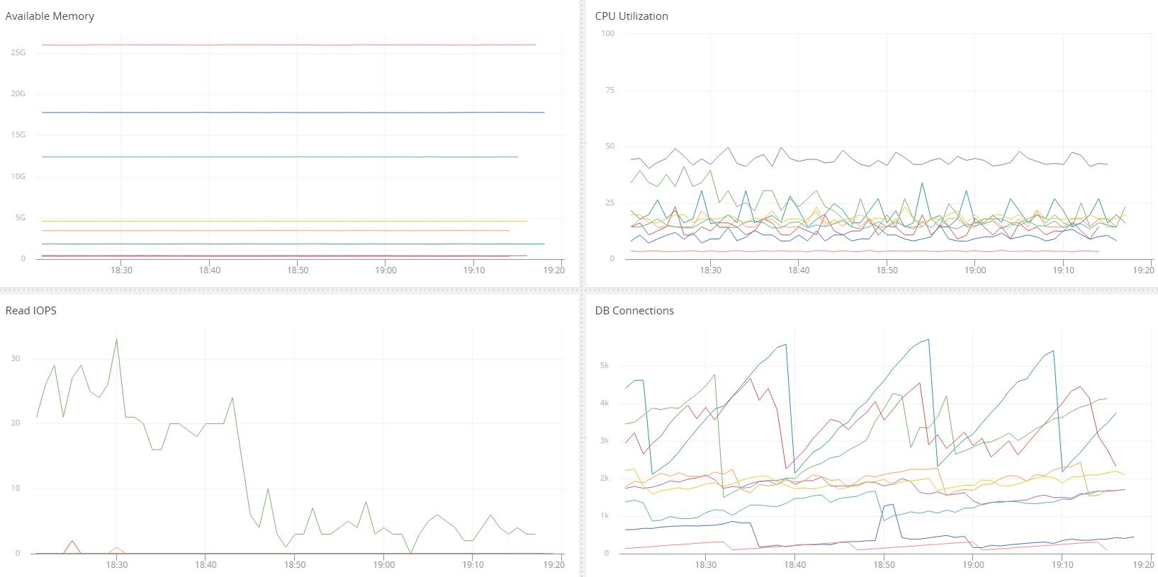 aws-ec2-rds-monitoring